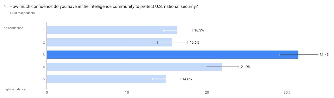 Confidence in Intelligence Community
