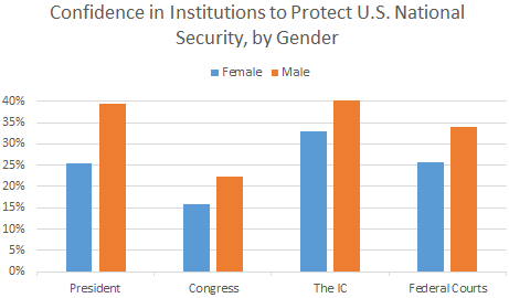 Confidence in Institutions by Gender