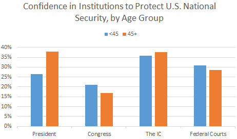 Confidence in Institutions by Age