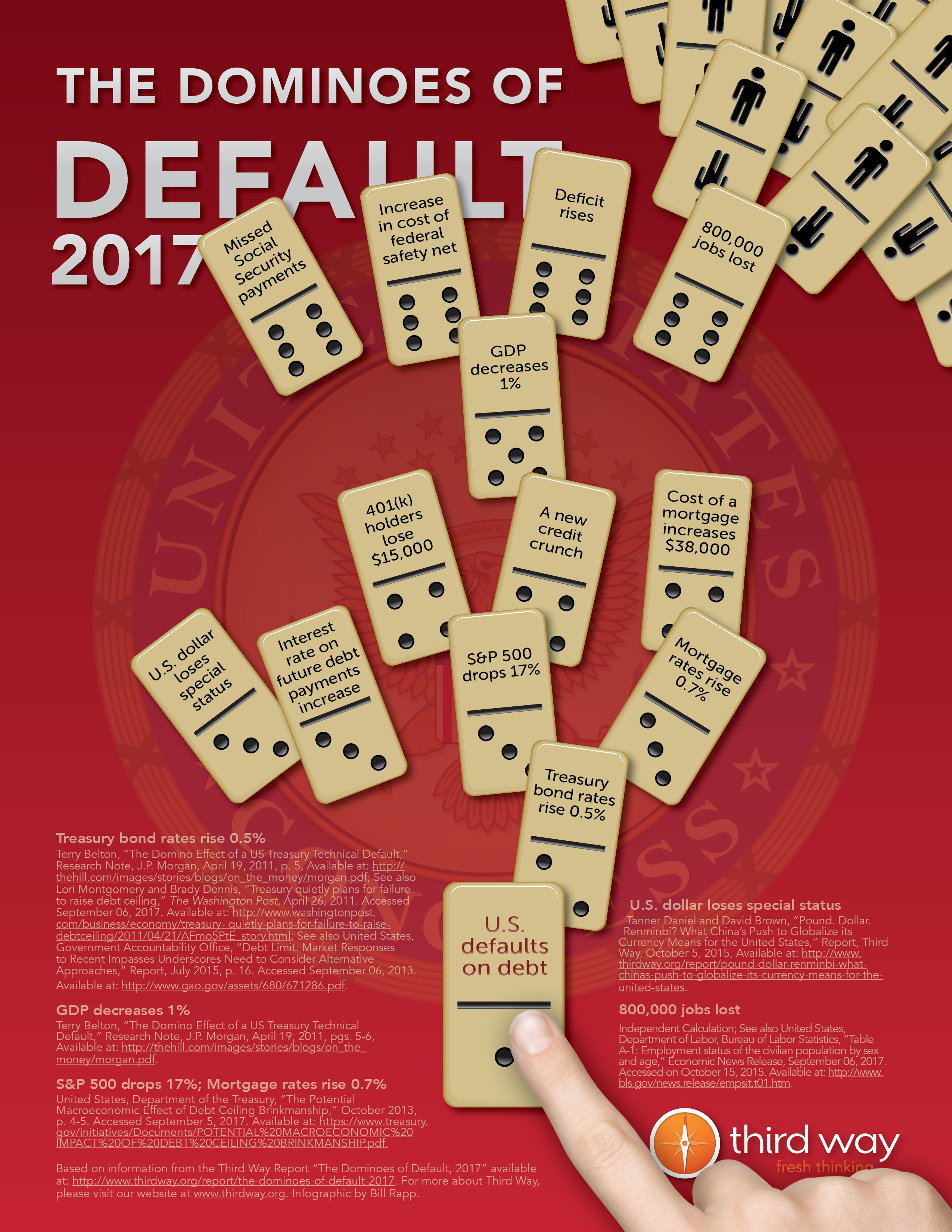 Dominoes of Default 2017