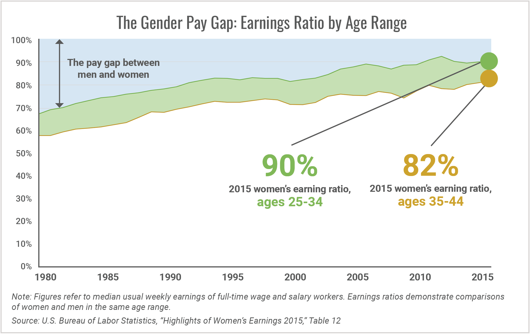 The Gender Pay Gap Earnings Ratio by Age Range