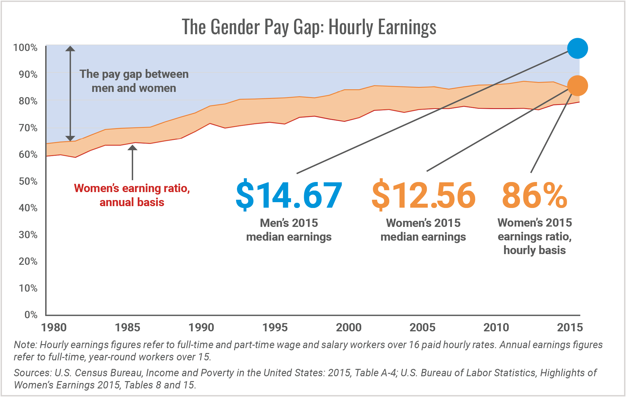 The Gender Pay Gap Hourly Earnings