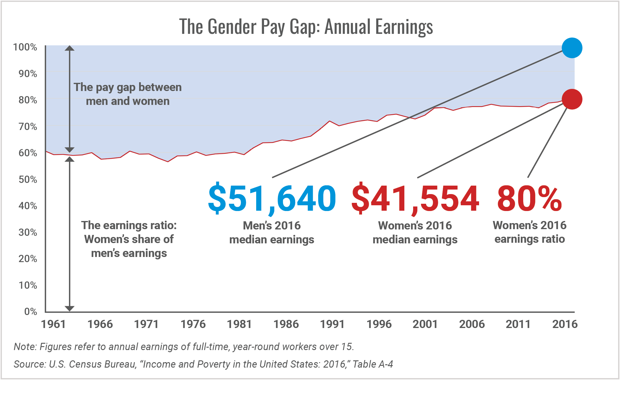 The Gender Pay Gap Annual Earnings