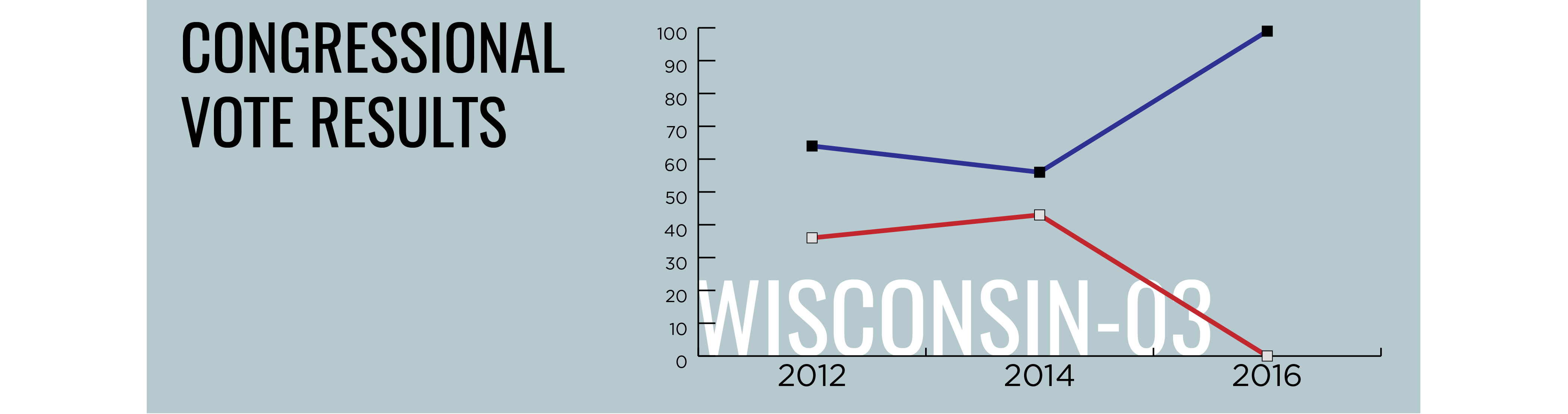Wisconsin Vital Stats Congressional Vote Results_graphs