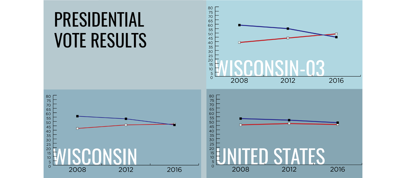 Wisconsin Vital Stats Presidential Vote Results_graphs