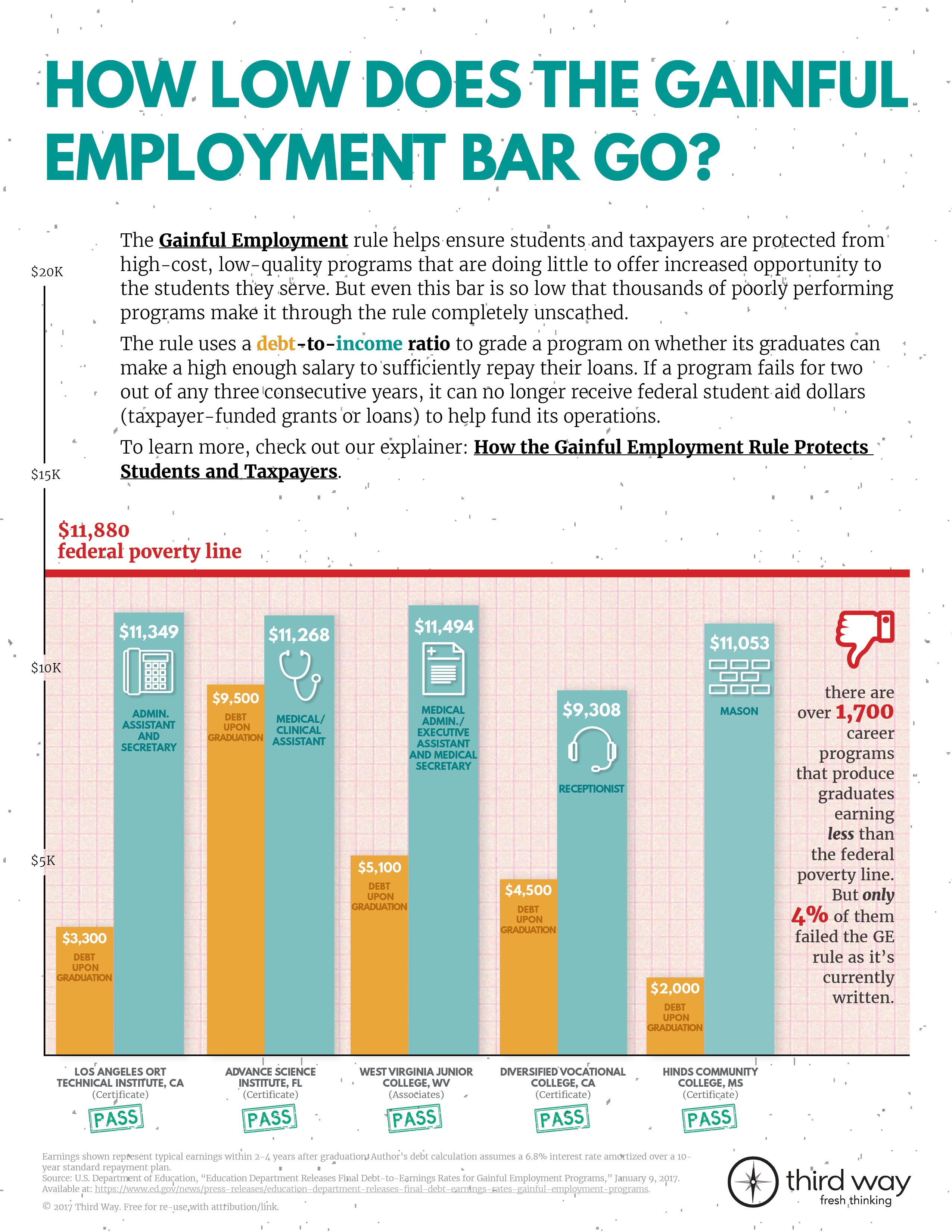 How Low Does the Gainful Employment Bar Go?