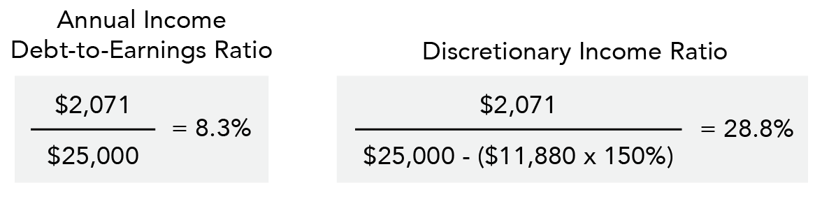 Annual Debt-to-Earning and Discretionary Income Ratios