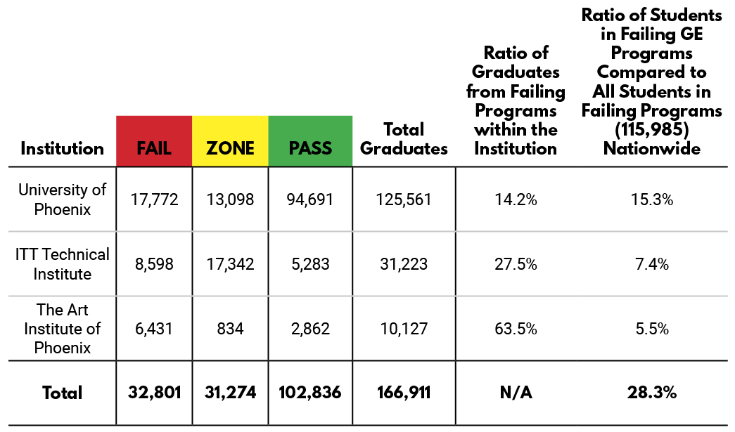 Institution - Pass, Zone, Fail
