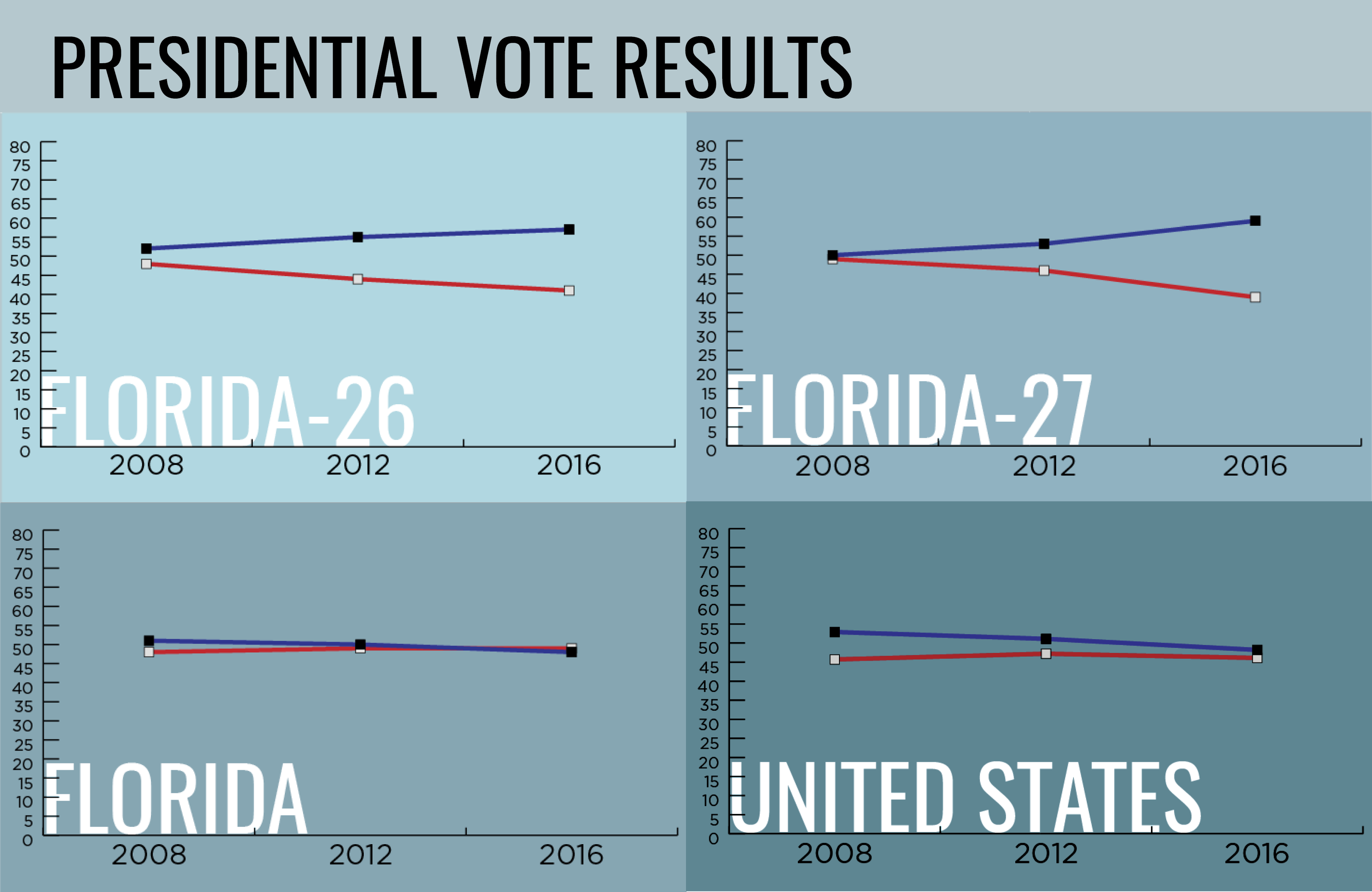 Florida Vital Stats Presidential Vote Results