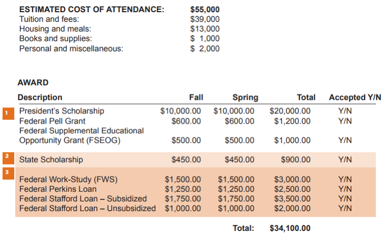 Screenshot of a Typical Financial Aid Award Letter