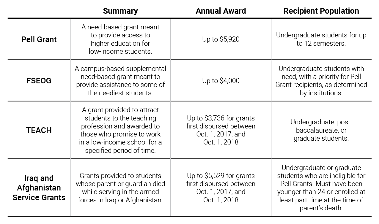 Federal Grants for Student Aid