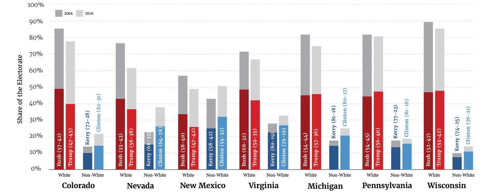 Dems Diverse Coalition Graph