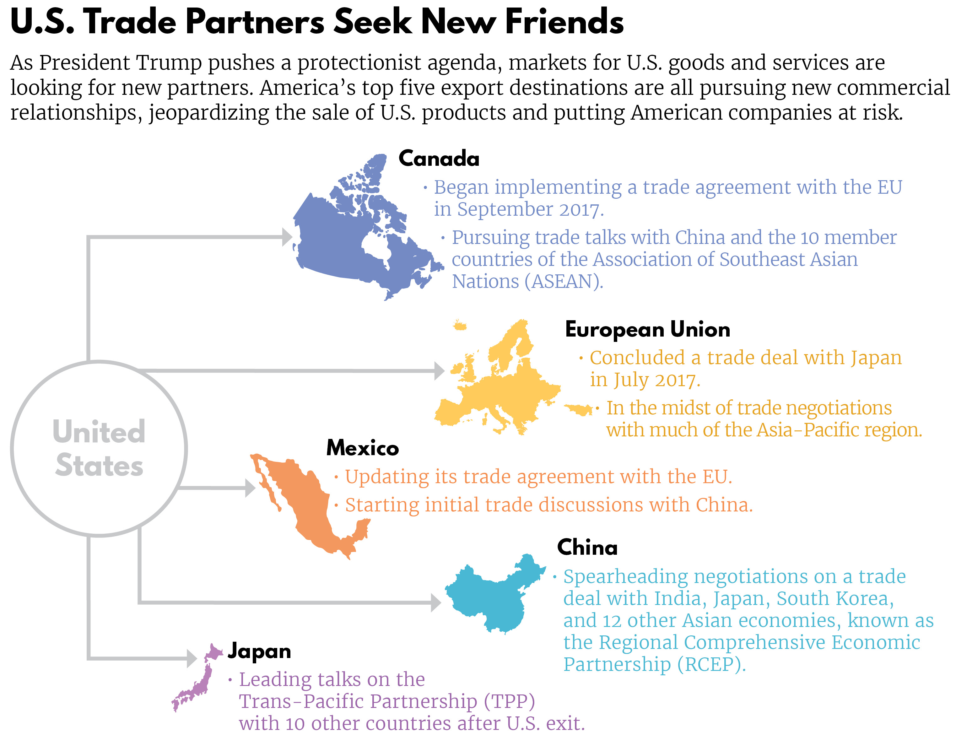 US Trade Partners Seek New Friends