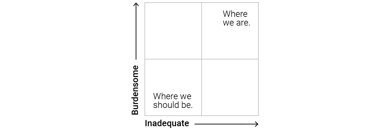 Burdensome-Inadequate