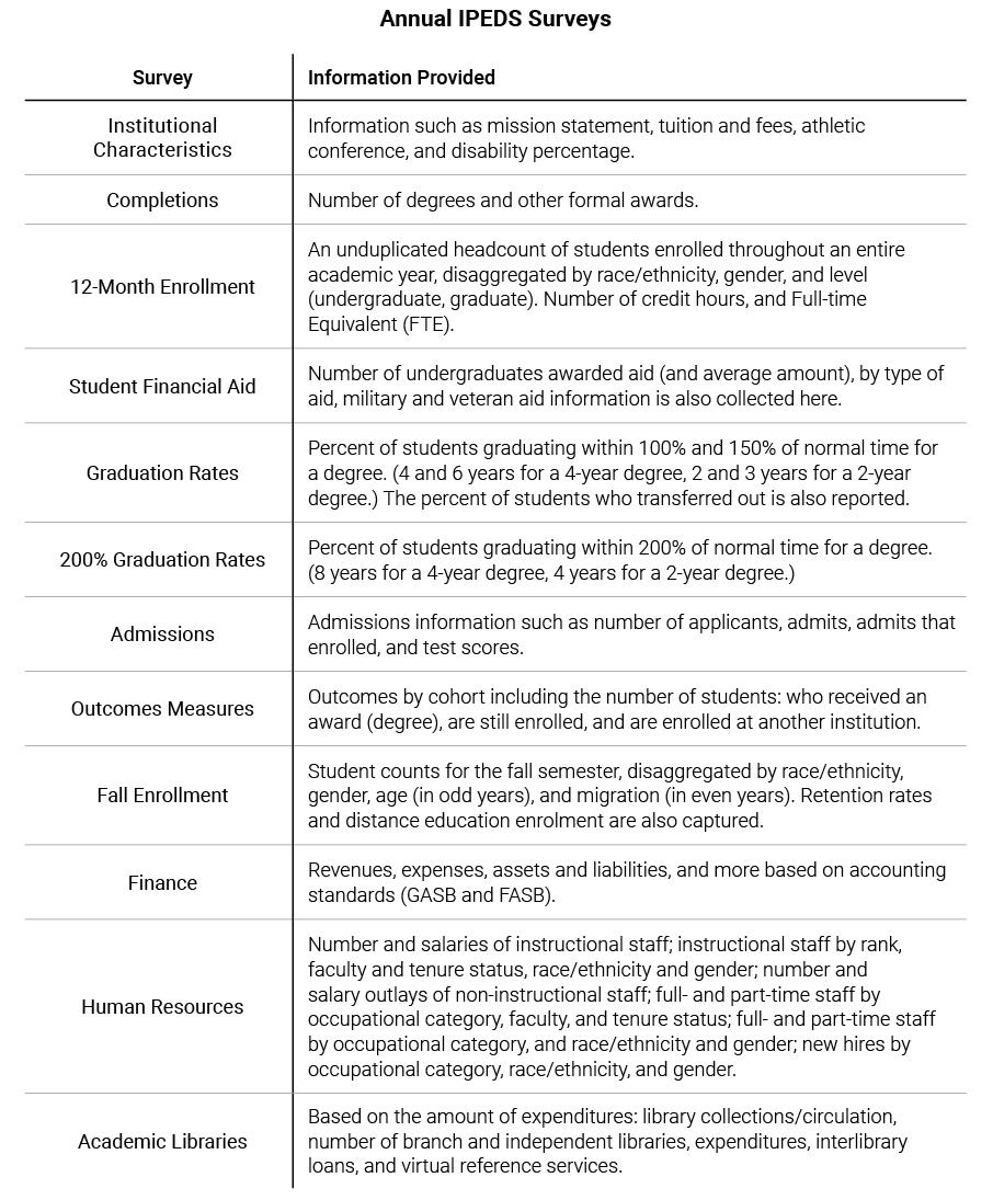 Annual IPEDS Surveys