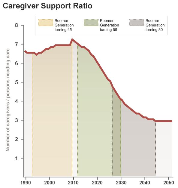 Caregiver Support Ratio