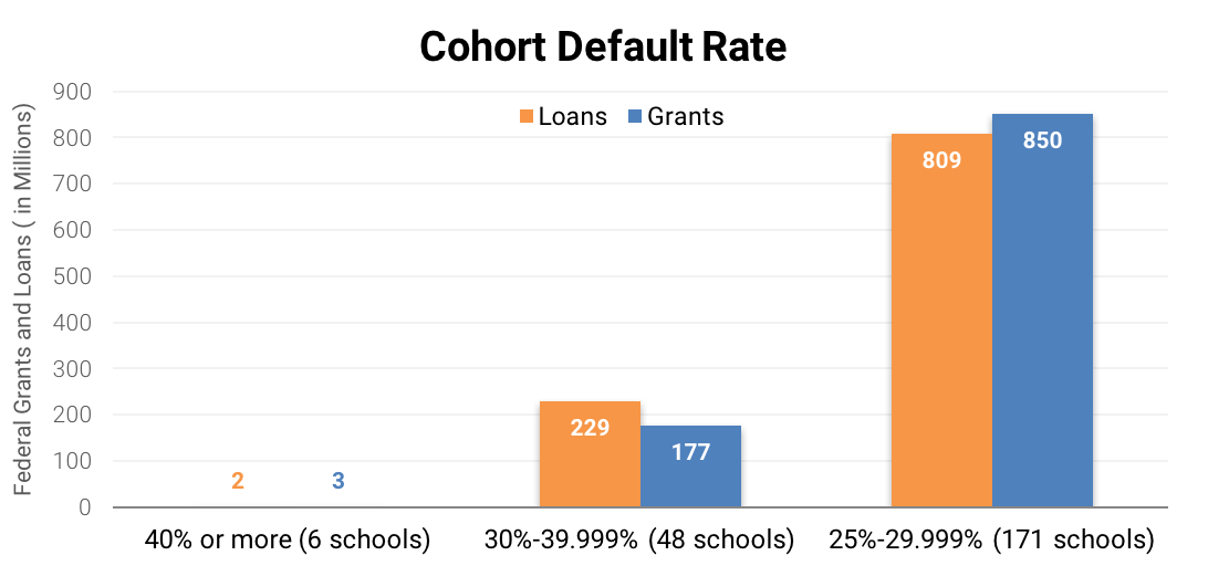 Cohort Default Rate