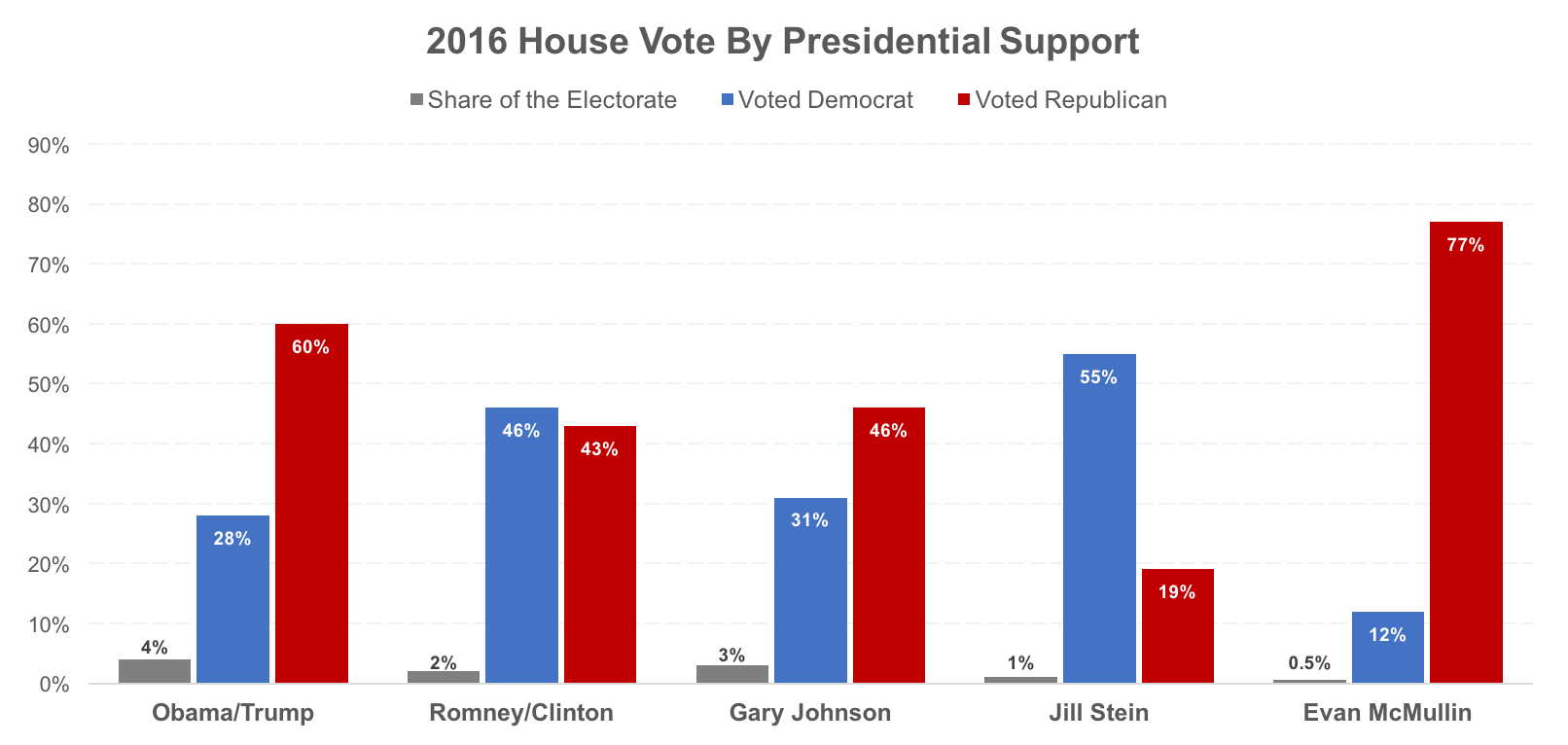 2016 House Vote By Presidential Support_O-T,R-C,GJ,JS,EM