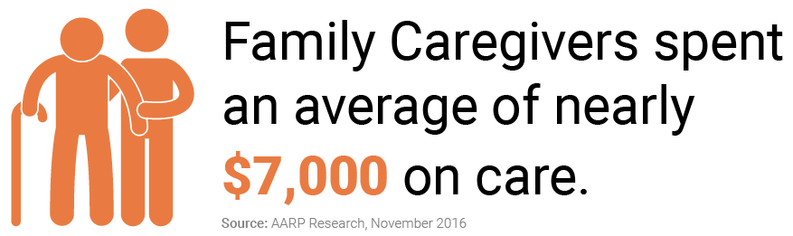 Family Caregivers Spent an Average of Nearly $7,000 on Care
