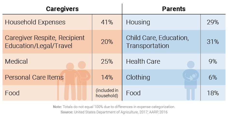 Caregivers and Parents Face Similar Types of Expenses