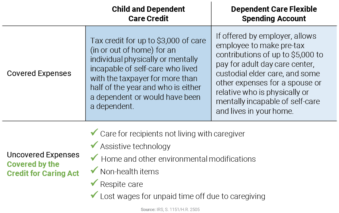Credit for Caring Act Helps Offset Caregiver Expenses