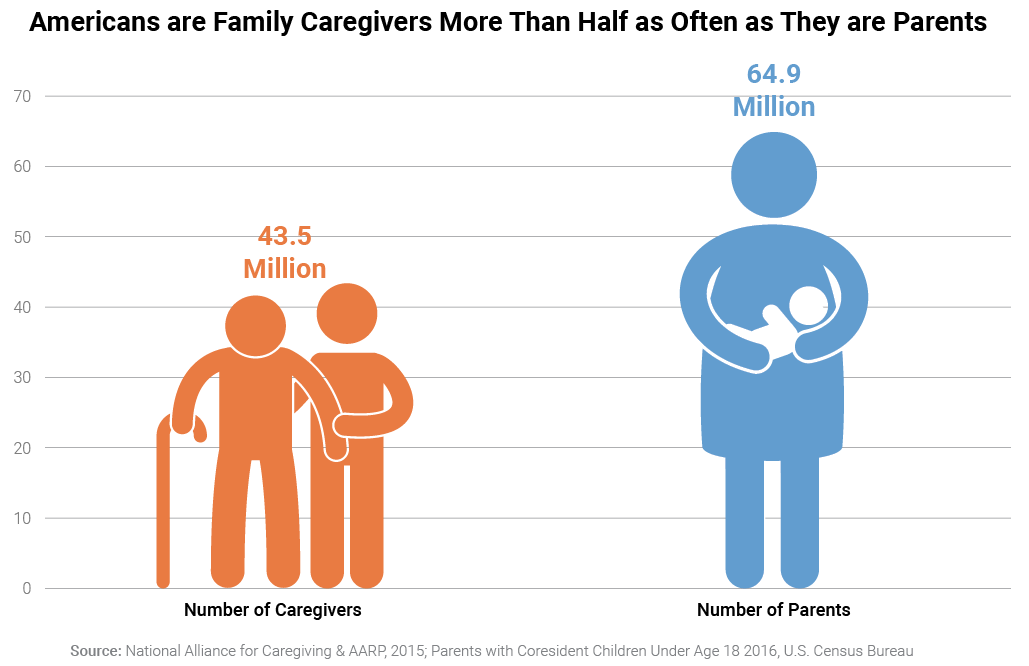 Americans are Family Caregivers More Than Half as Often as They are Parents