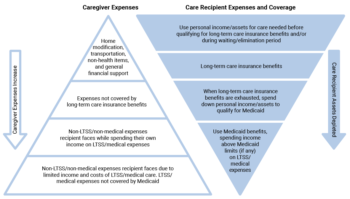 Caregiver Expenses Highest when Long-Term Care Coverage is Weakest
