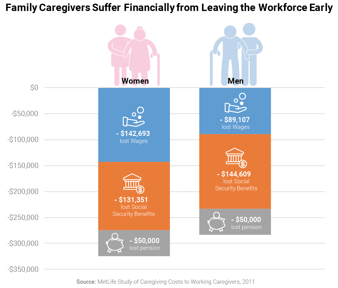 Family Caregivers Suffer Financially from Leaving the Workforce Early