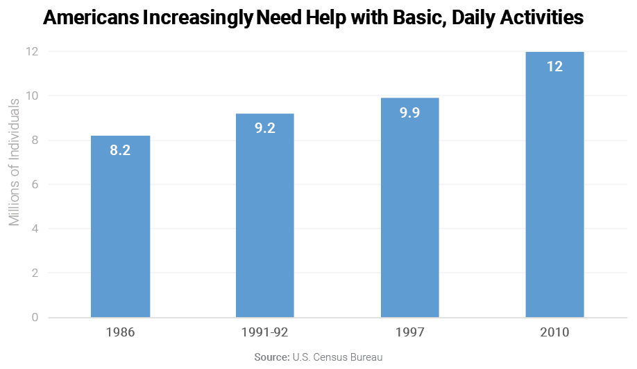 Americans Increasingly Need Help with Basic, Daily Activities