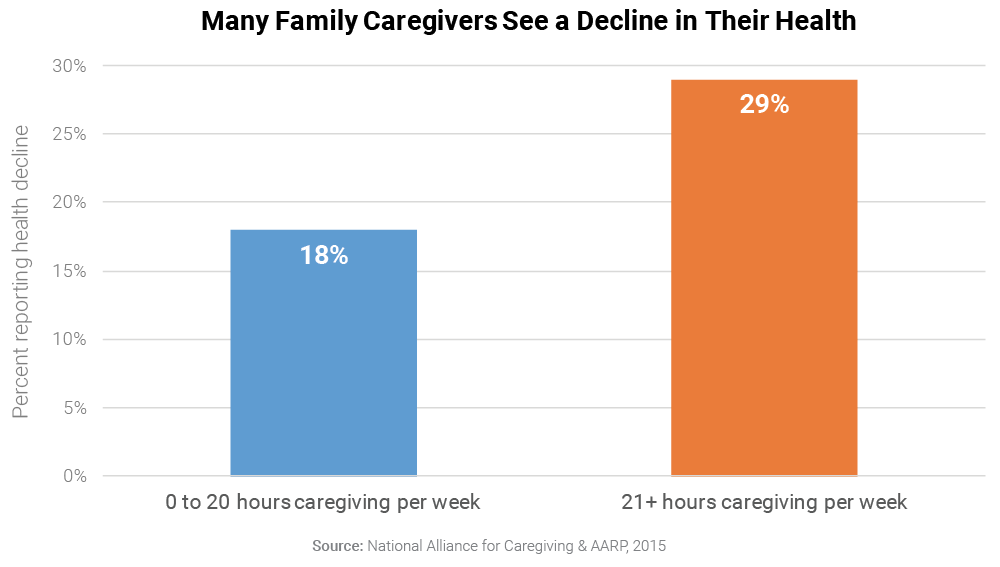 Many Family Caregivers See a Decline in Their Health