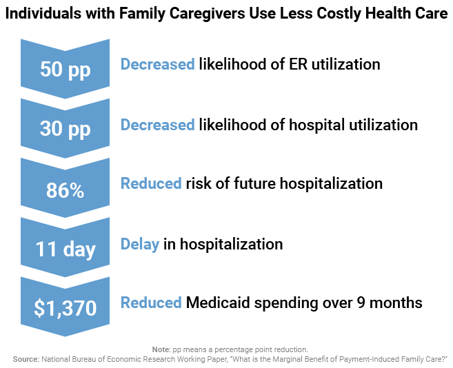 Individuals with Family Caregivers Use Less Costly Health Care