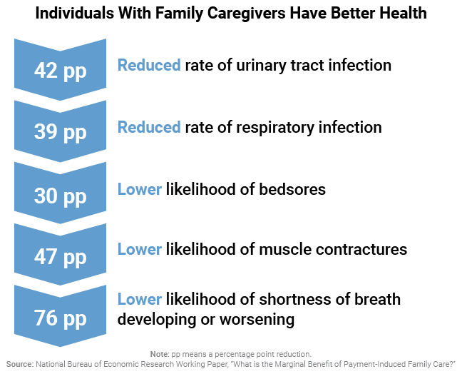 Individuals With Family Caregivers Have Better Health