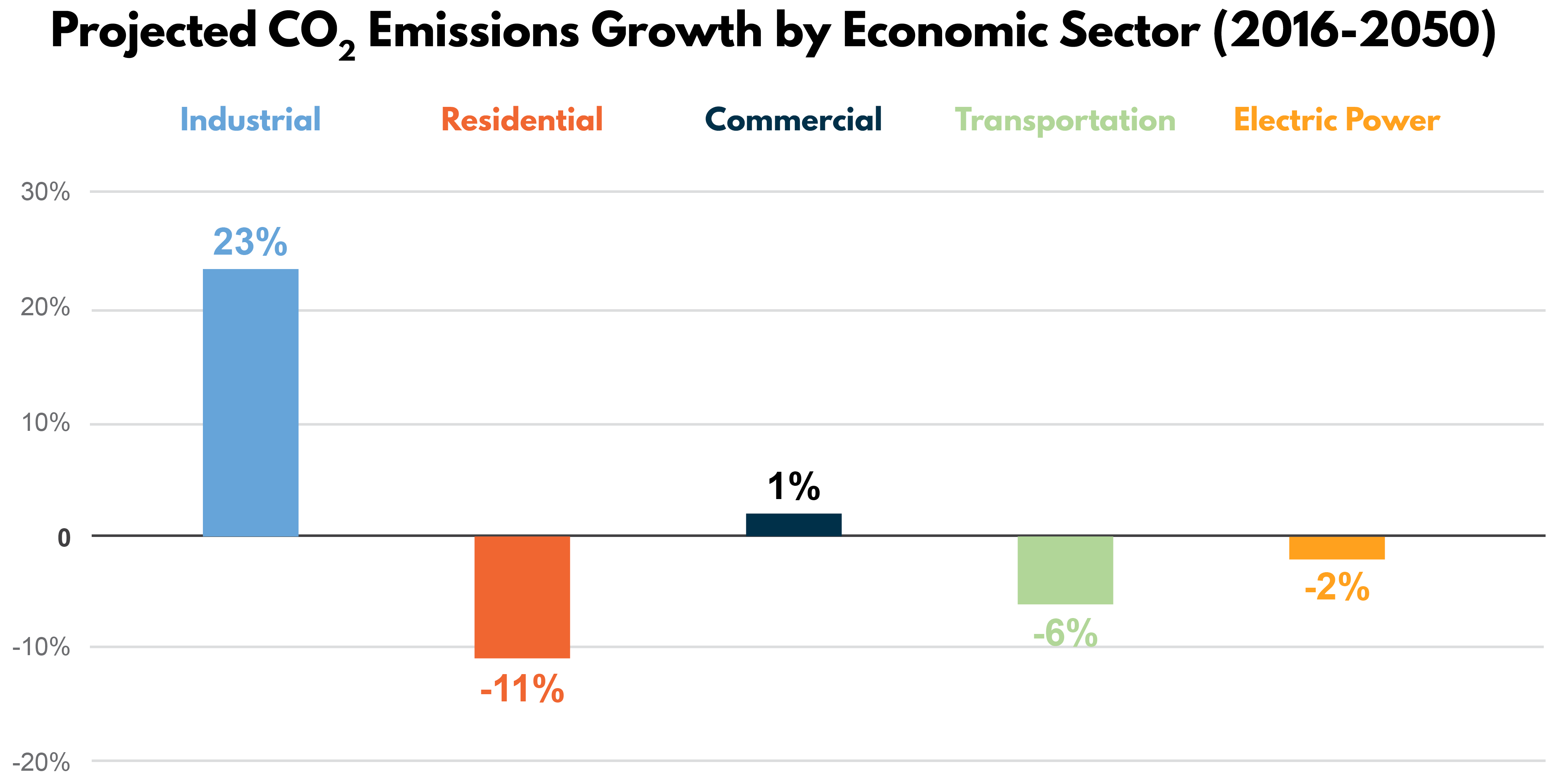 Industry Matters Smarter Energy Use Is Key For Us Competitiveness