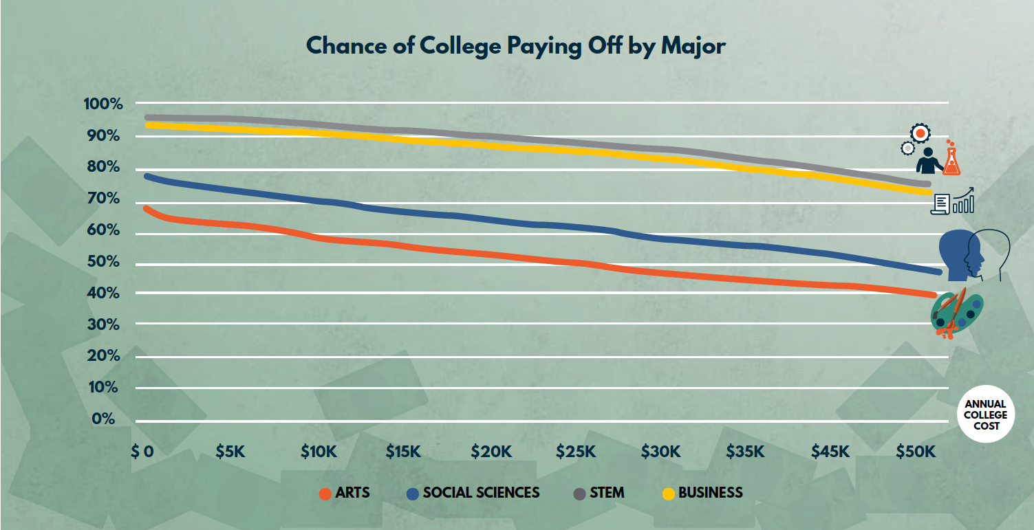 Is College Worth It? Going Beyond Averages – Third Way