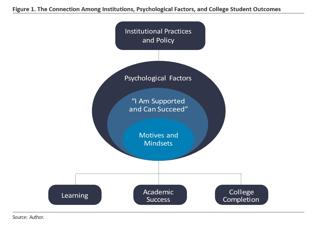 Leveraging Psychological Factors A Necessary Component To Improving