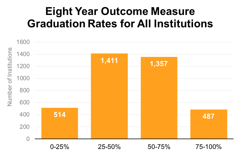 Wide Disparities In Graduation Rates >> New Data Further Cements Completion Crisis In Higher Education