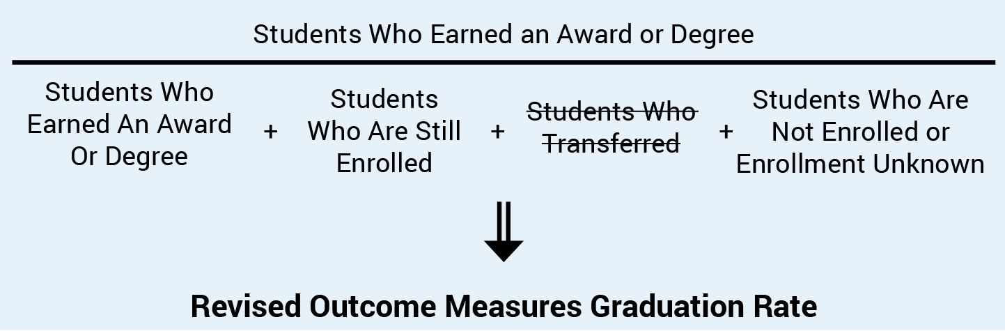 Revised Outcome Measures Graduation Rate