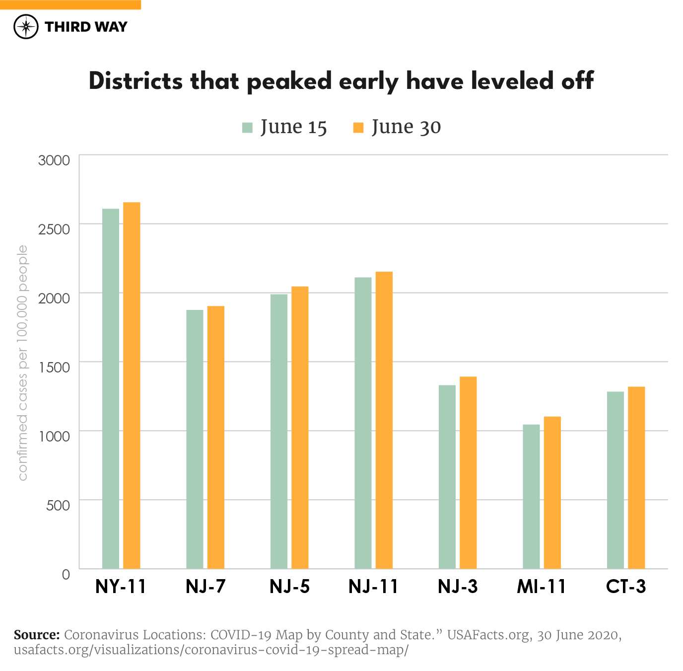 Rising Covid 19 Cases In Frontline Districts Hurt Gop Chances In House Third Way