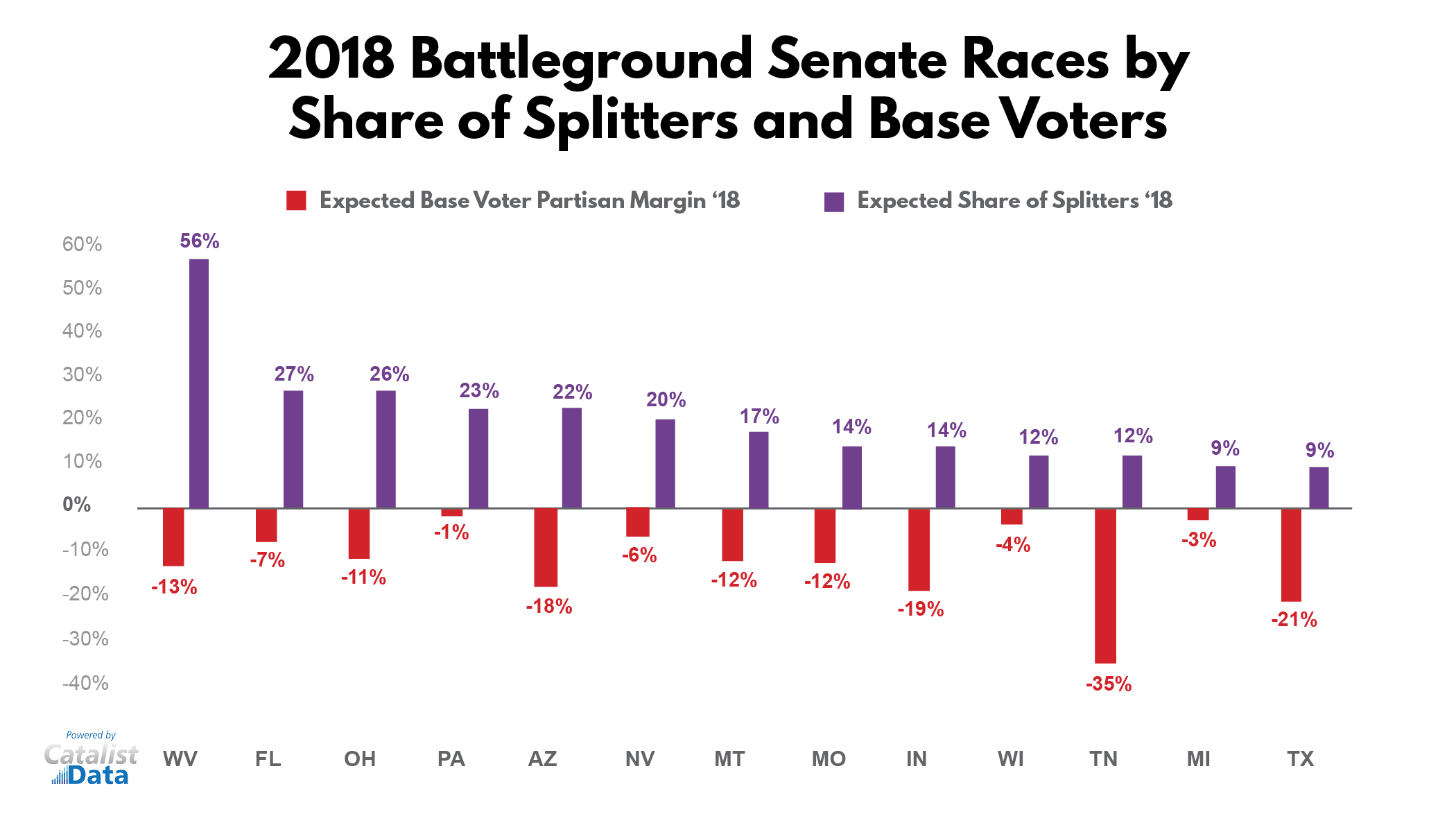 2018 Battleground Senate Races
