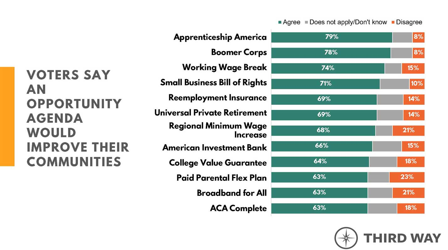 Voters say an Opportunity Agenda would improve their communities