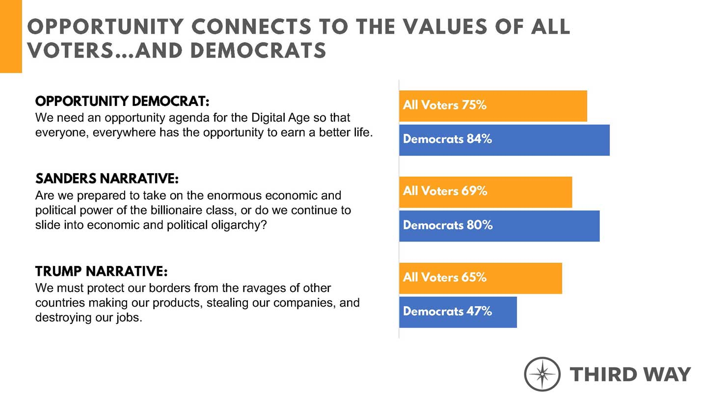 Opportunity connects to the values of all voters...and Democrats
