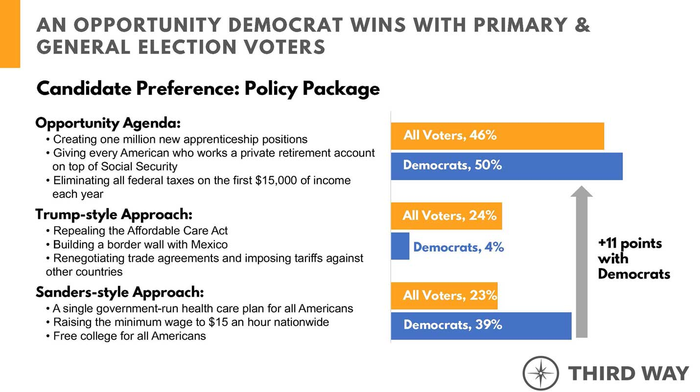 An Opportunity Democrat wins with primary and general election voters