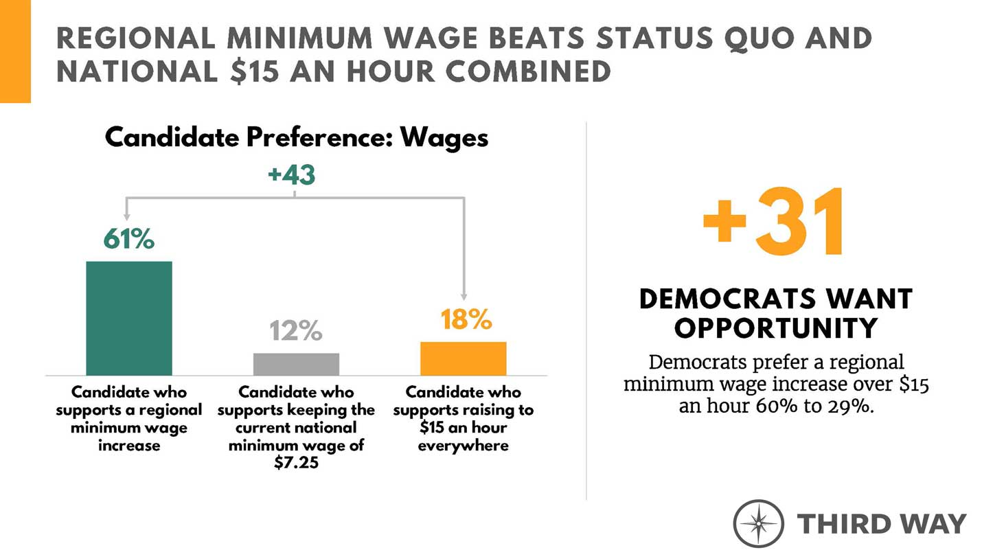 Regional minimum wage beats status quo and national $15 an hour combined