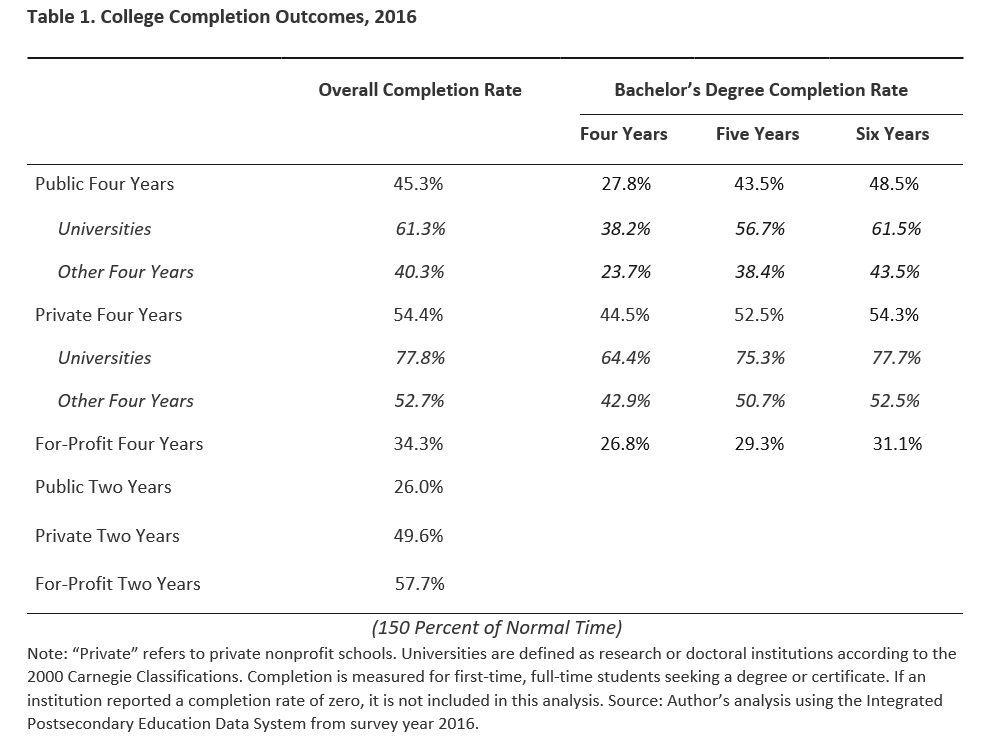 The College Completion Landscape Trends Challenges And Why It