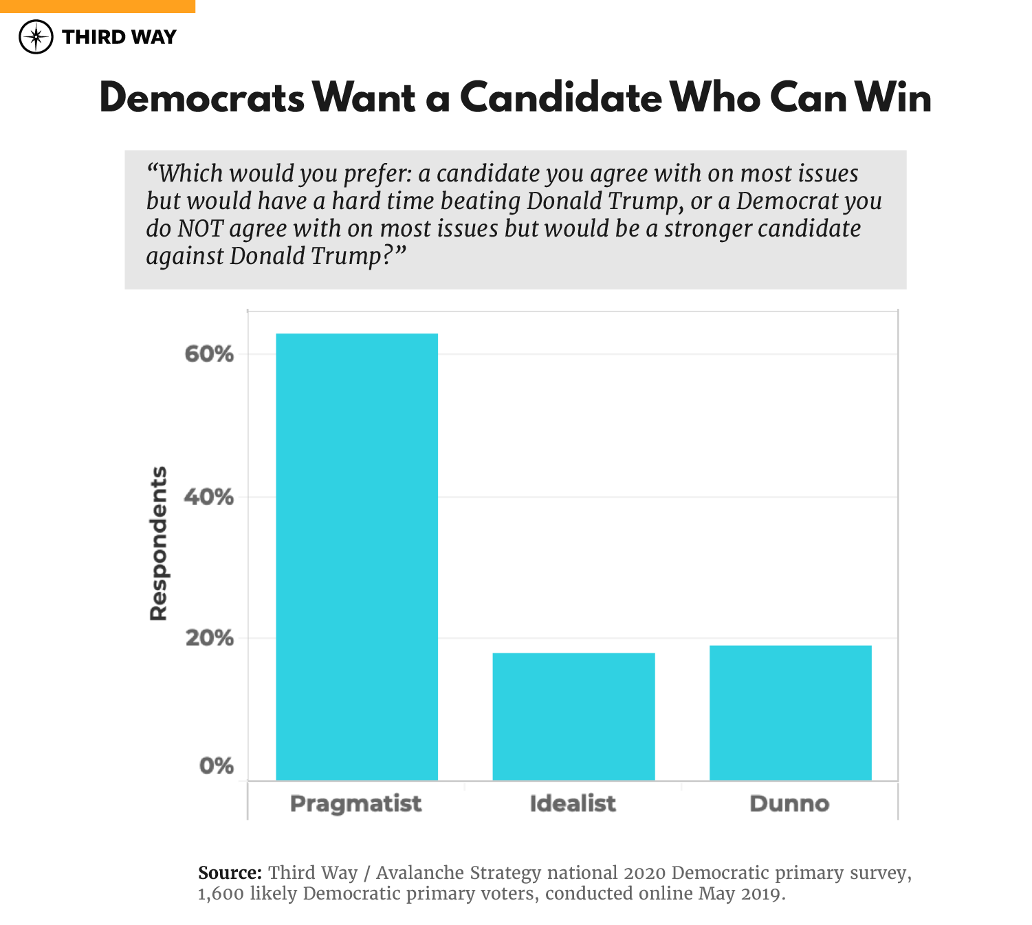 """The Question of """"Electability"""" – Third Way"""