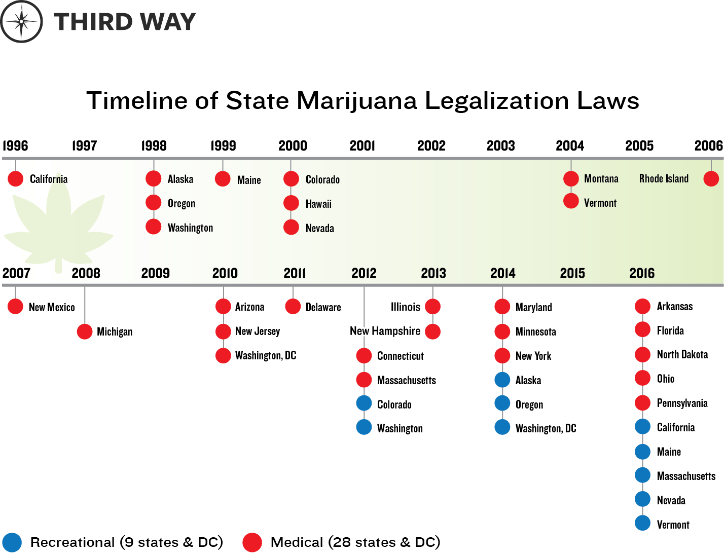 timeline of state marijuana legalization laws third way