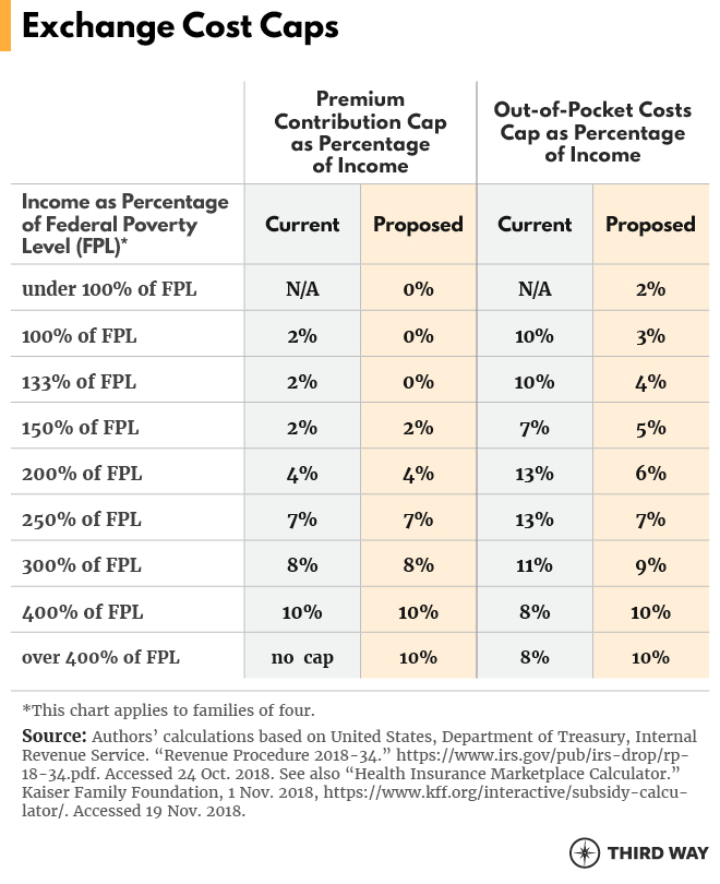 Cost Caps and Coverage for All: How to Make Health Care
