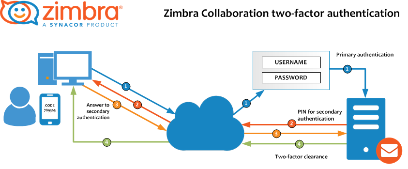 Zimbra Collaboration 8.7: Two-factor authentication (2FA ...
