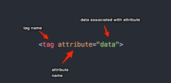 html attributes syntax