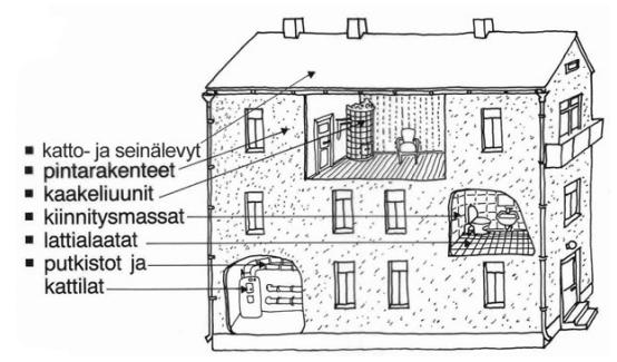 Asbestin käyttö remonteissa suomessa